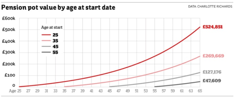 Pension pot value by age at start date